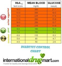 A1c Levels Chart Elegant Random Blood Sugar Levels Chart