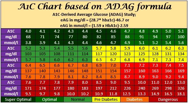 A1C Level Chart | World of Printable and Chart