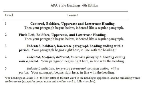 APA Style Headings 6th ed