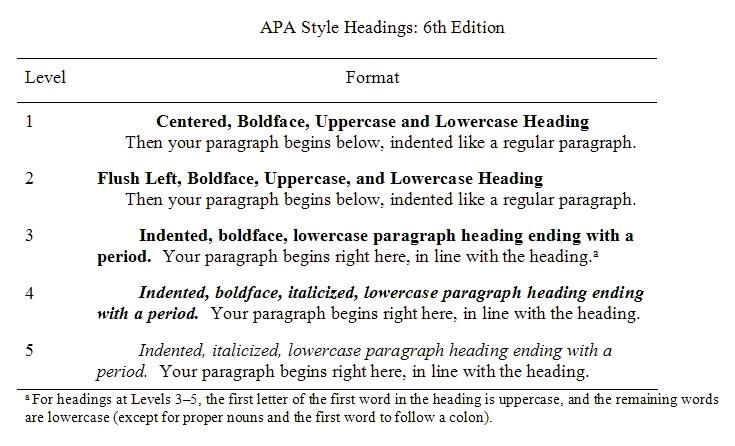 Headings in APA 6th edition format YouTube