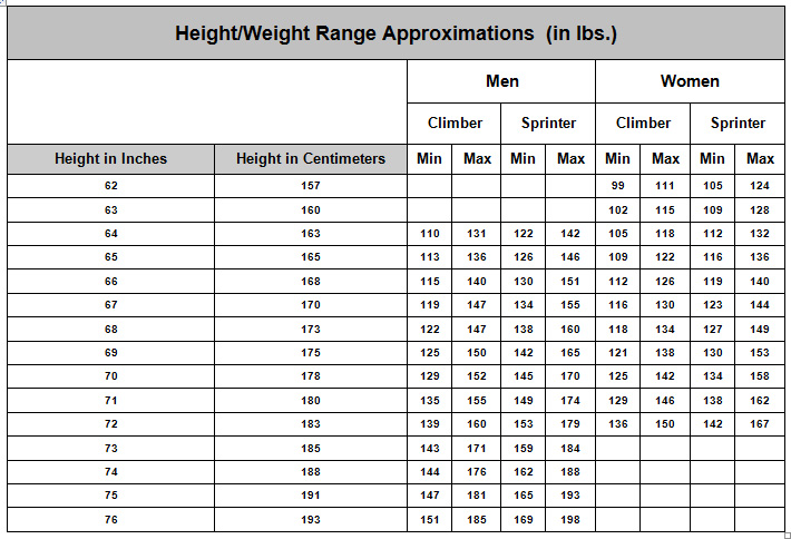 Height and Weight Chart for Women Cycling Body Weight Chart Vehh
