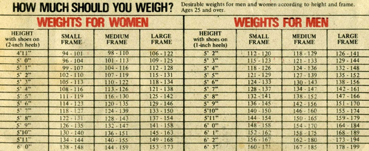 Ideal Body Weight Chart | Antique Recipes