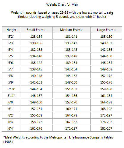 body weight charts Incep.imagine ex.co