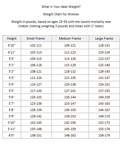 body weight charts for women Incep.imagine ex.co
