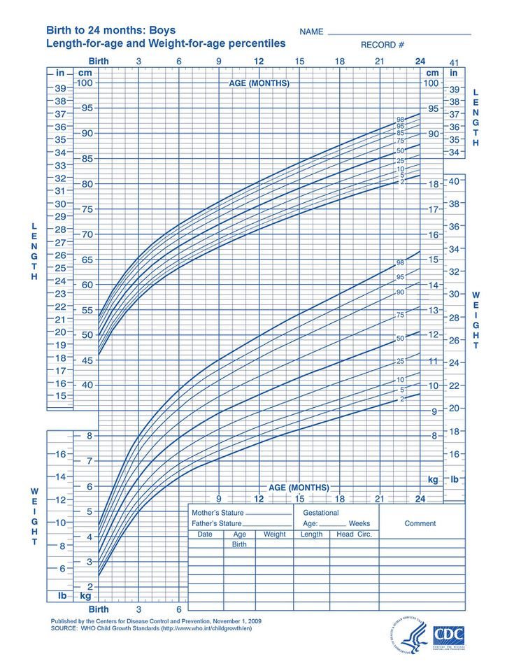 Growth Chart for Boys: 2 to 20 years | New Parent