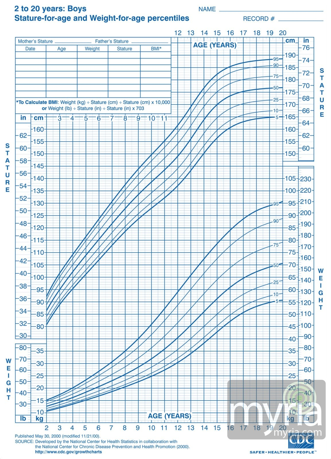boy growth chart Incep.imagine ex.co