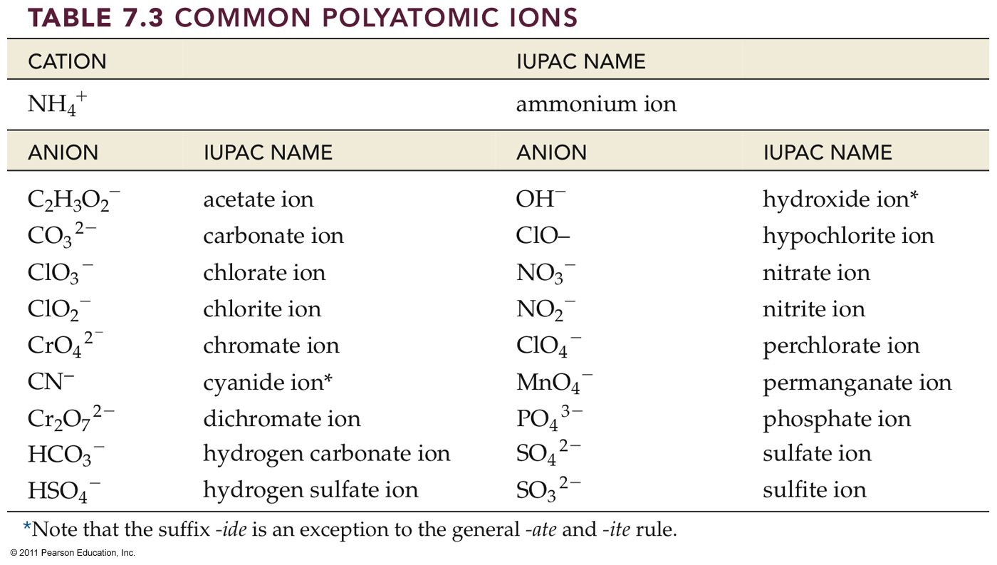 Compound Interest Common Polyatomic Ions: Names, Formulae, and