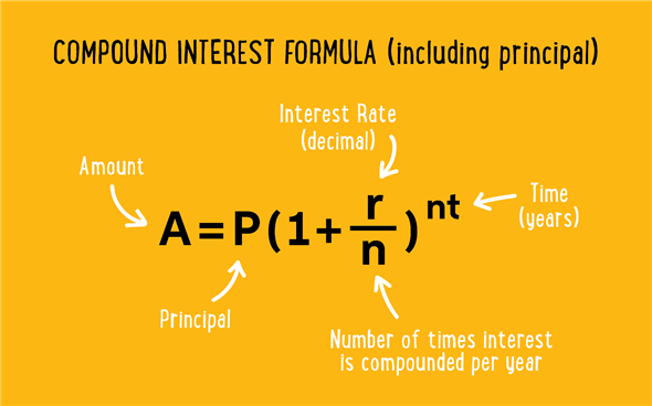 Why Compound Interest Isn't As Powerful As You Think InvestmentZen