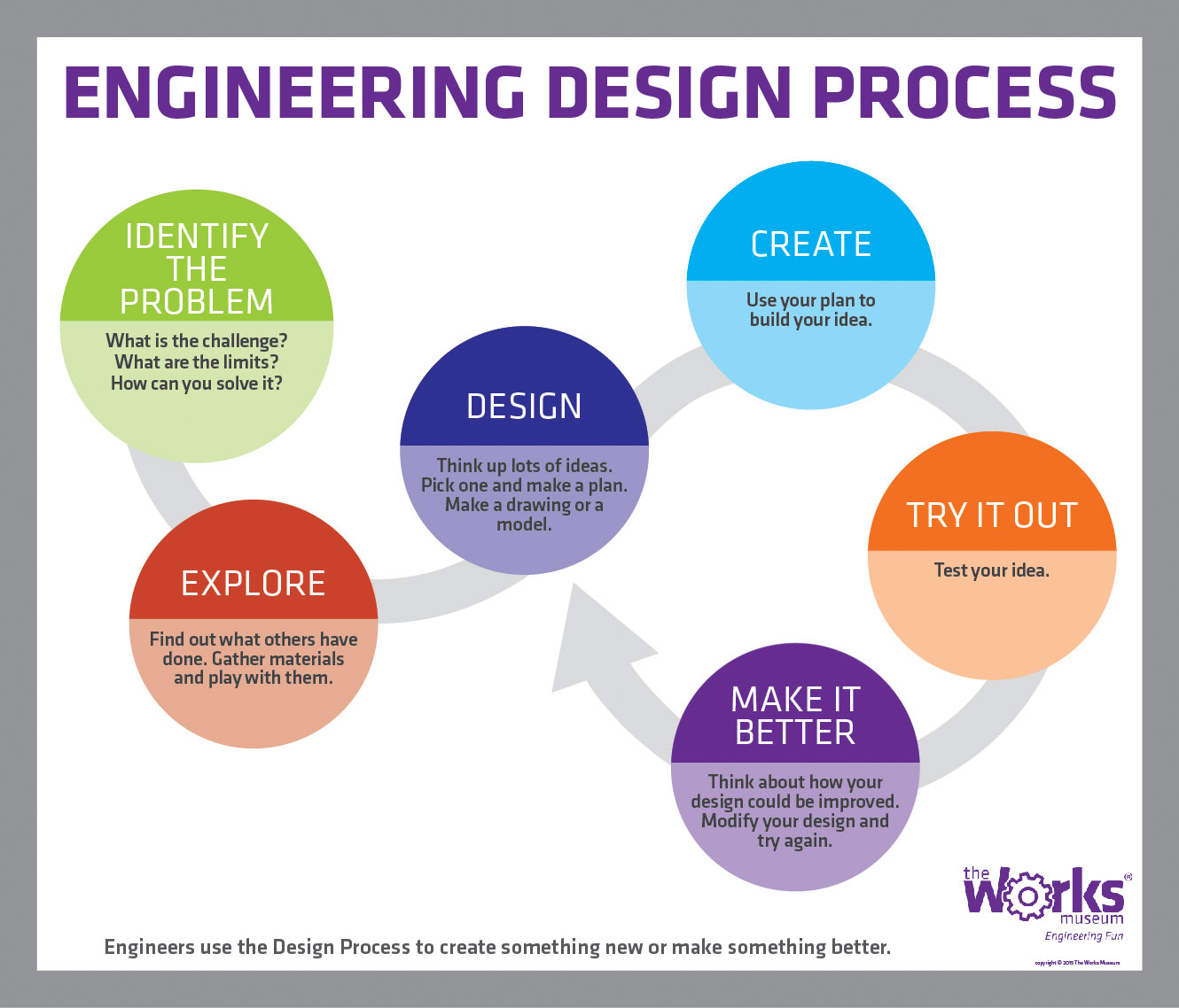 Engineering Design Process |
