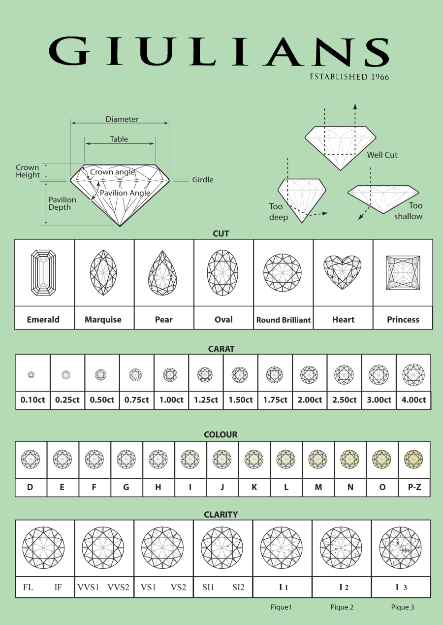 Diamond Grading Chart For White Diamonds Continue Gem Education