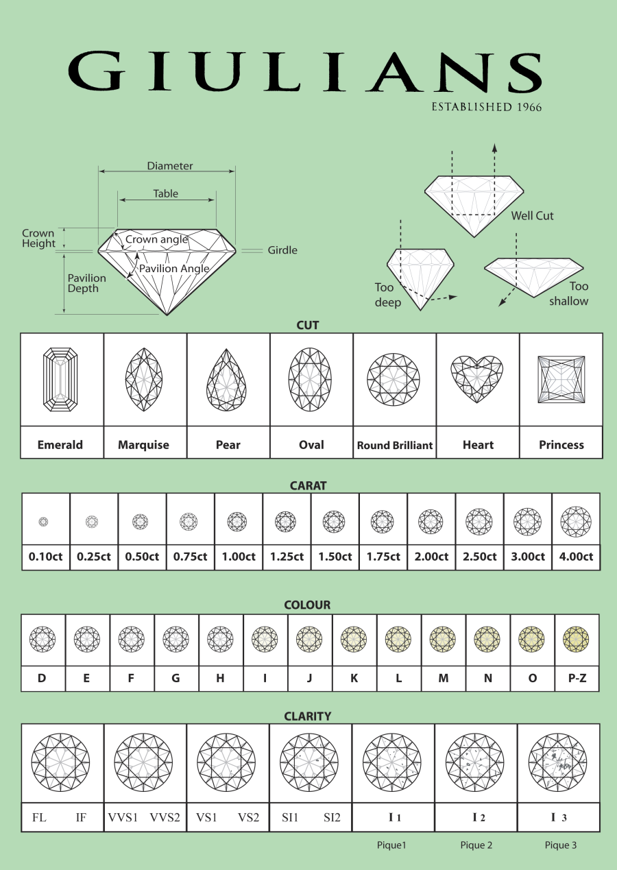 Trendy diamond rings chart diamond grading chart for white