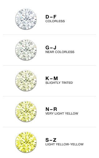 The Jewelry Exchange Diamond clarity | Jewelzzz II: Diamonds