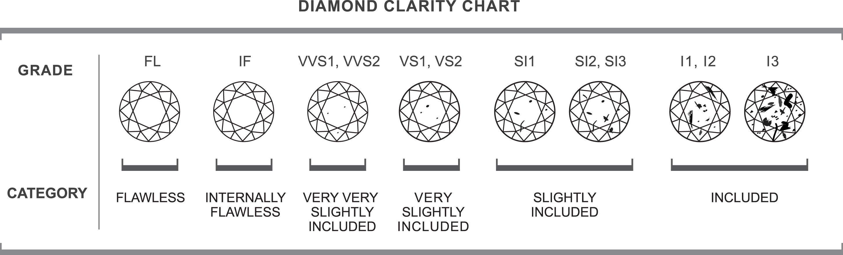 Diamond Chart: Color, Carat or Weight, Clarity, Cut. Diamond Chart