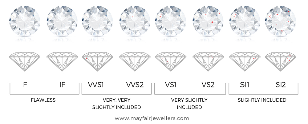 Diamond Clarity Grading by GIA – Key Gems International Thailand