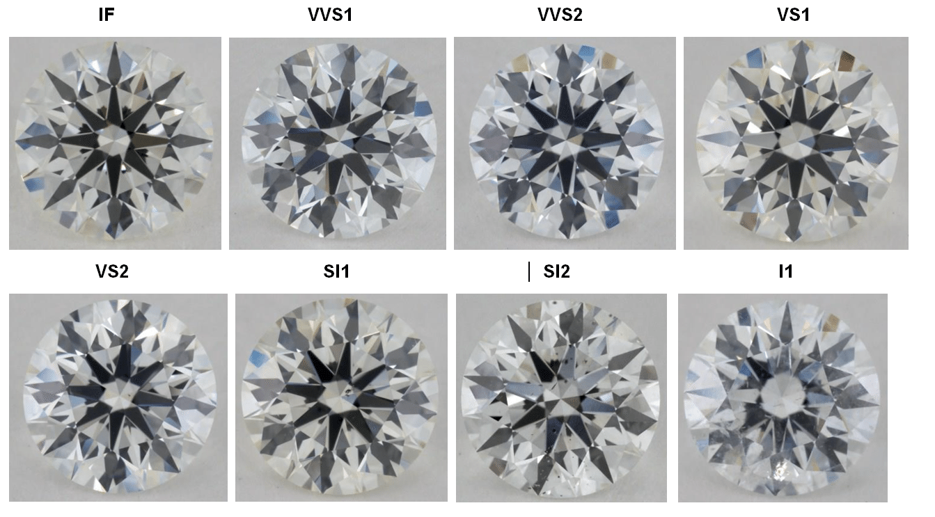 Diamond Clarity Explained Which Grade to Choose for Maximum Value?