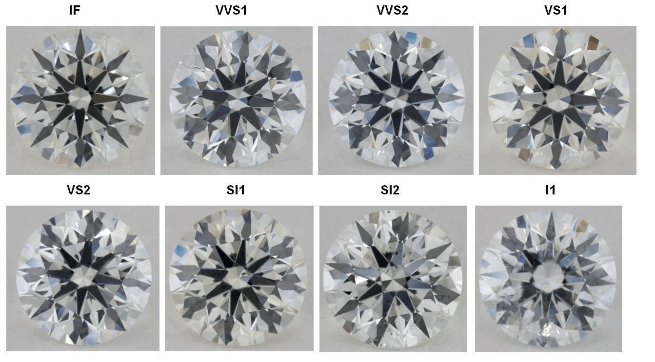 Diamond Clarity Chart Comparison See Real Life Examples!