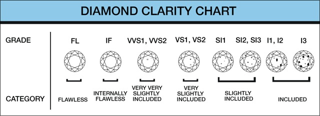 diamond clarity chart.