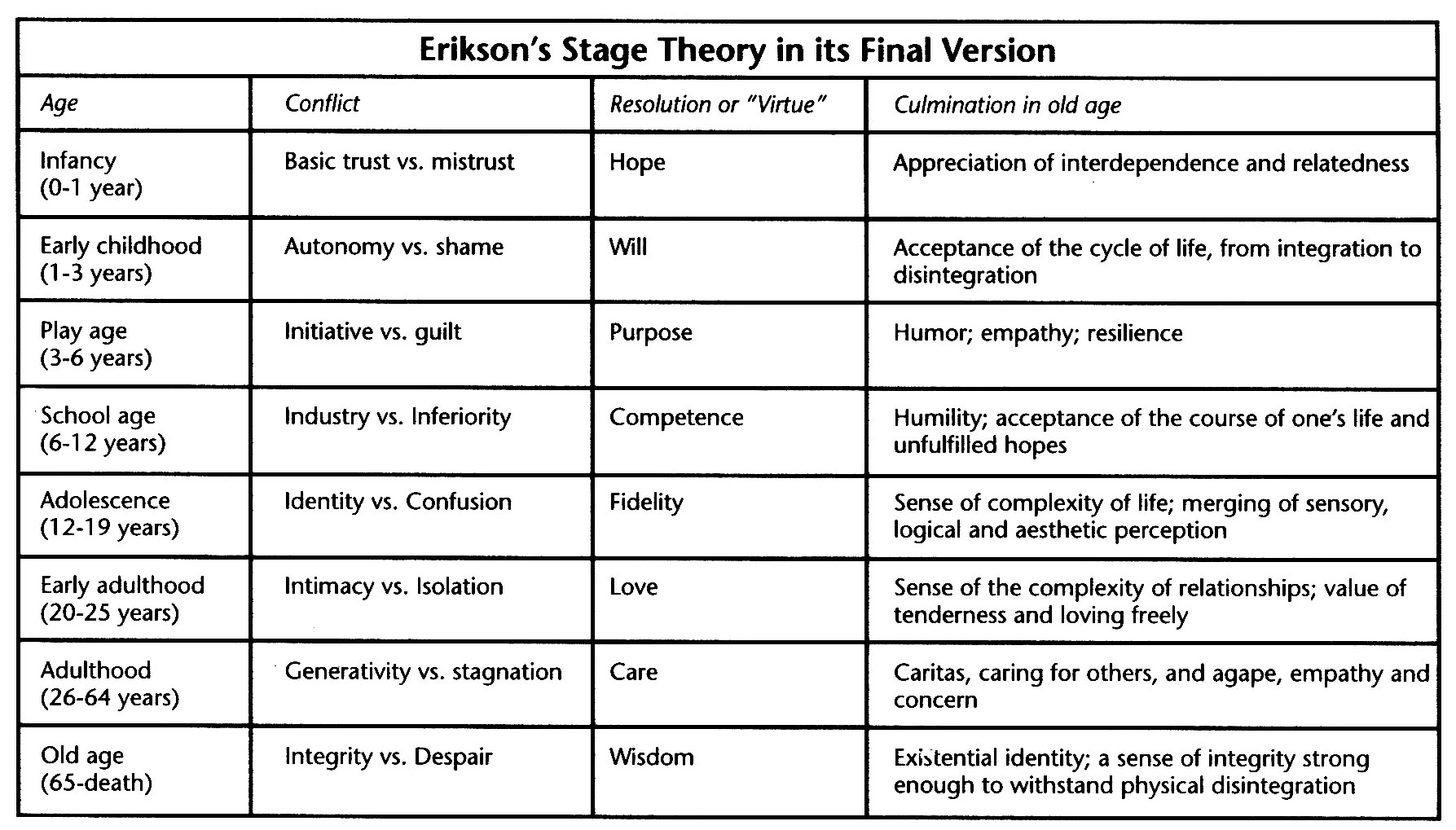 Erikson's Psychosocial Stages | in Chapter 11: Personality | from