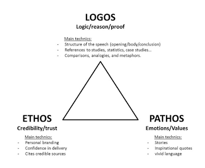 ethos pathos logos in writing