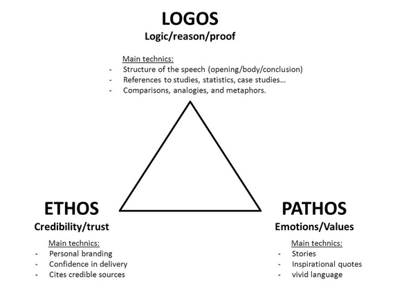 Ethos Pathos Logos Lesson Plan | Rhetorical Triangle