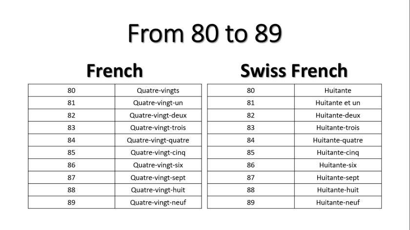 the Swiss French numbers – Sight Lake