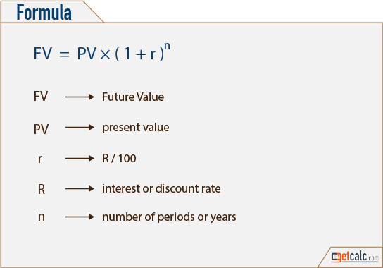 Deriving the Formula for Future Value with an Annuity