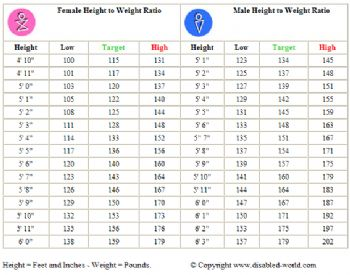 Height to Weight Ratio Chart