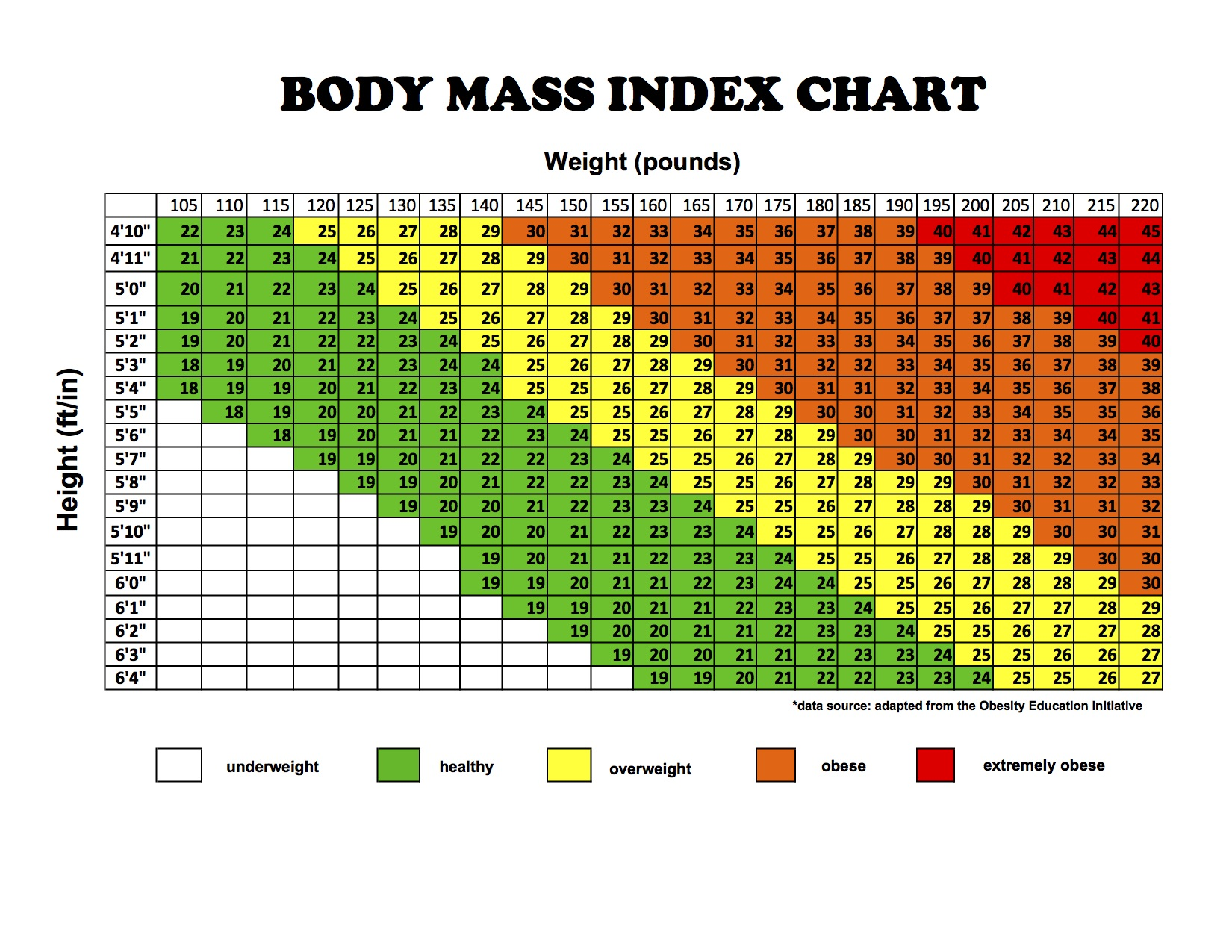 Height Weight Ratio Chart
