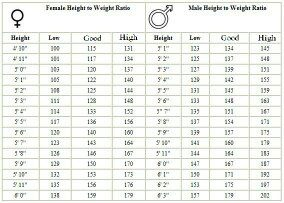 What is a good height weight ratio for a male young adult? Quora