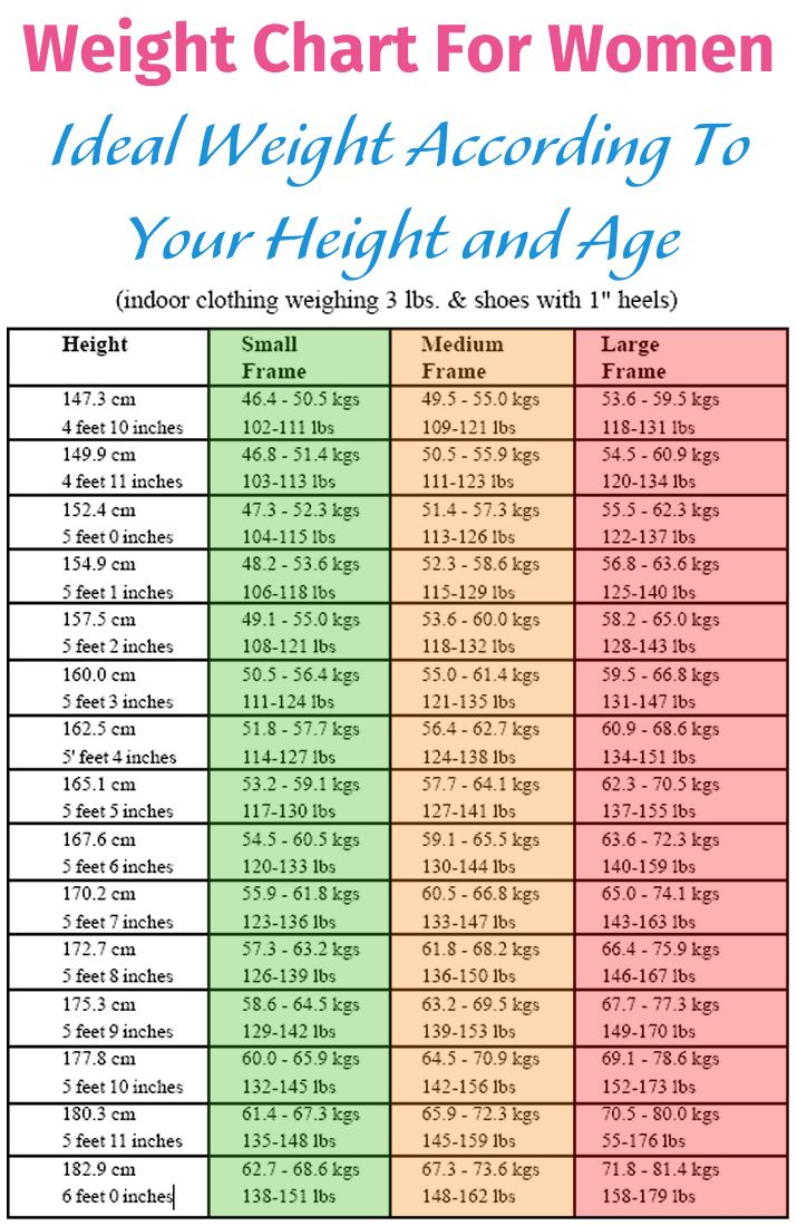 height weight chart for women Incep.imagine ex.co