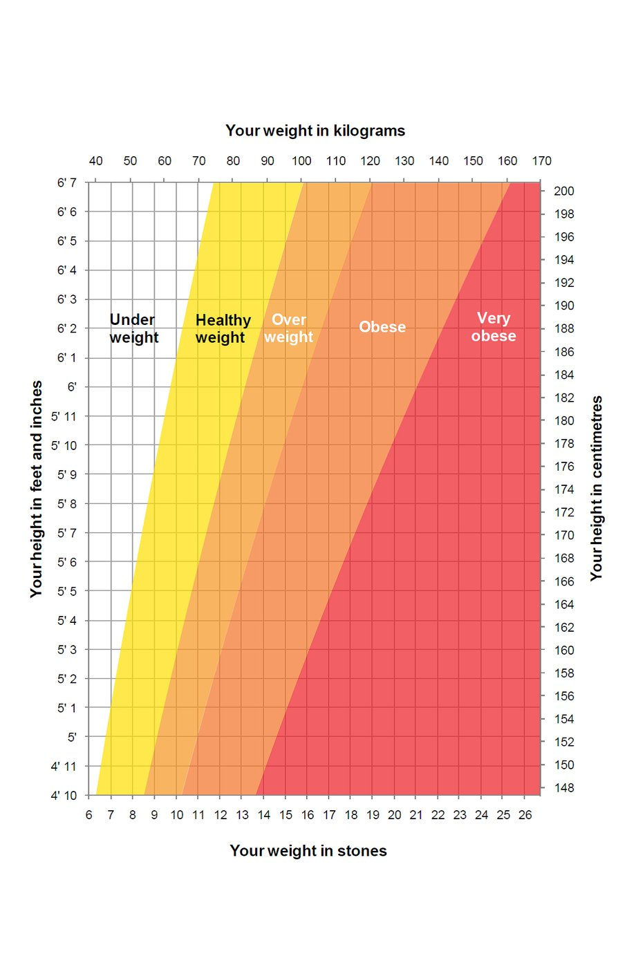 Height/weight chart NHS.UK