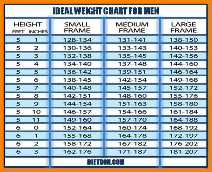 Ideal Weight Chart DC Design
