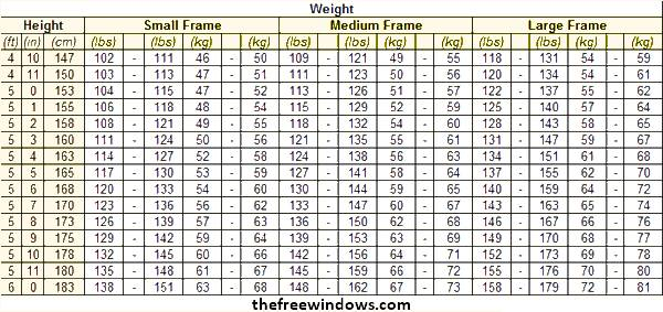 Normal Weight Charts for Small, Medium, Large Boned persons