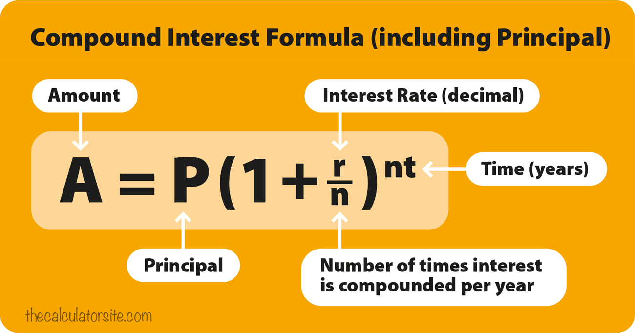 Compound Interest Formula Explained