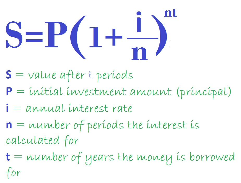 Compound Interest Formula Basics For Mere Mortals