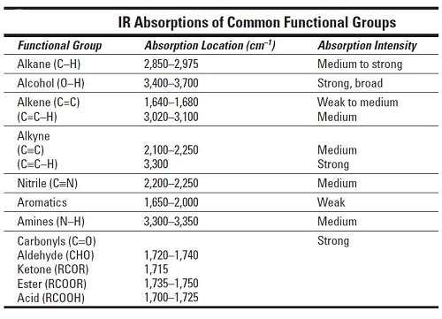 How to Find Functional Groups in the IR Spectrum dummies