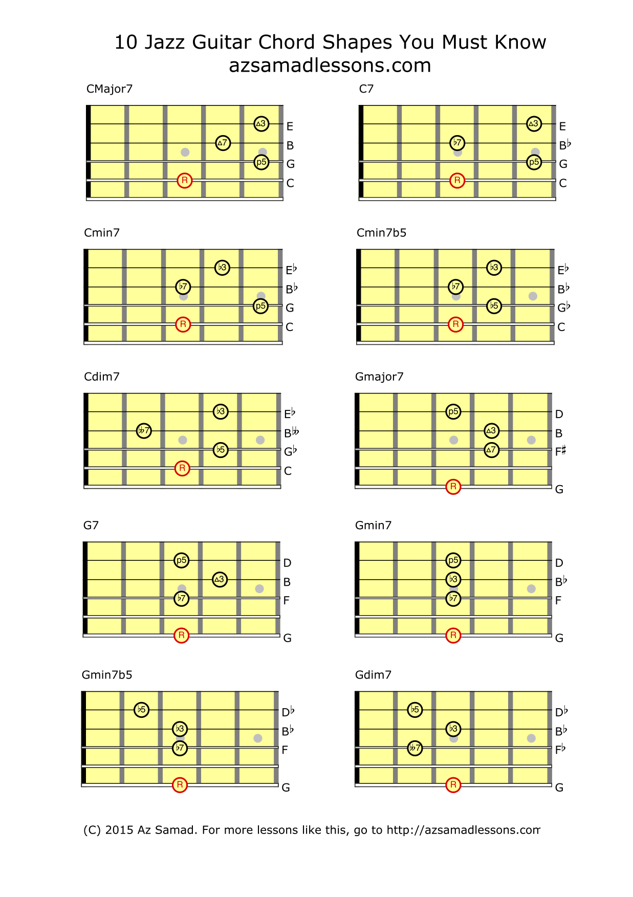 Guitar Jazz Chords Inspirational Jazz Guitar Can Be Referred to as
