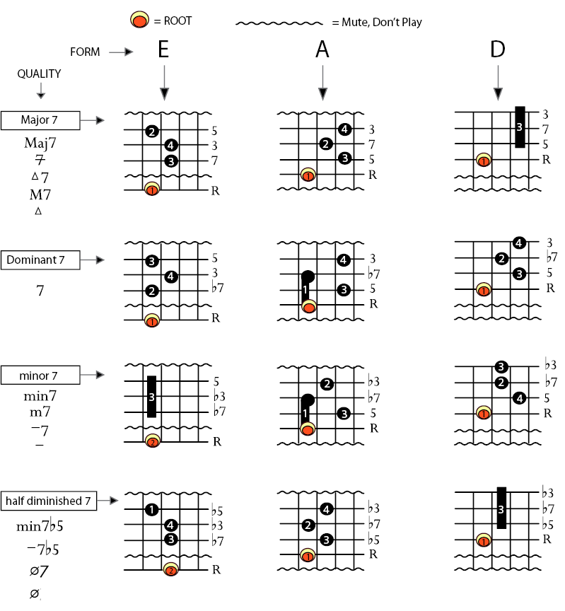Guitar Chord Charts | Basic Jazz Guitar Chords