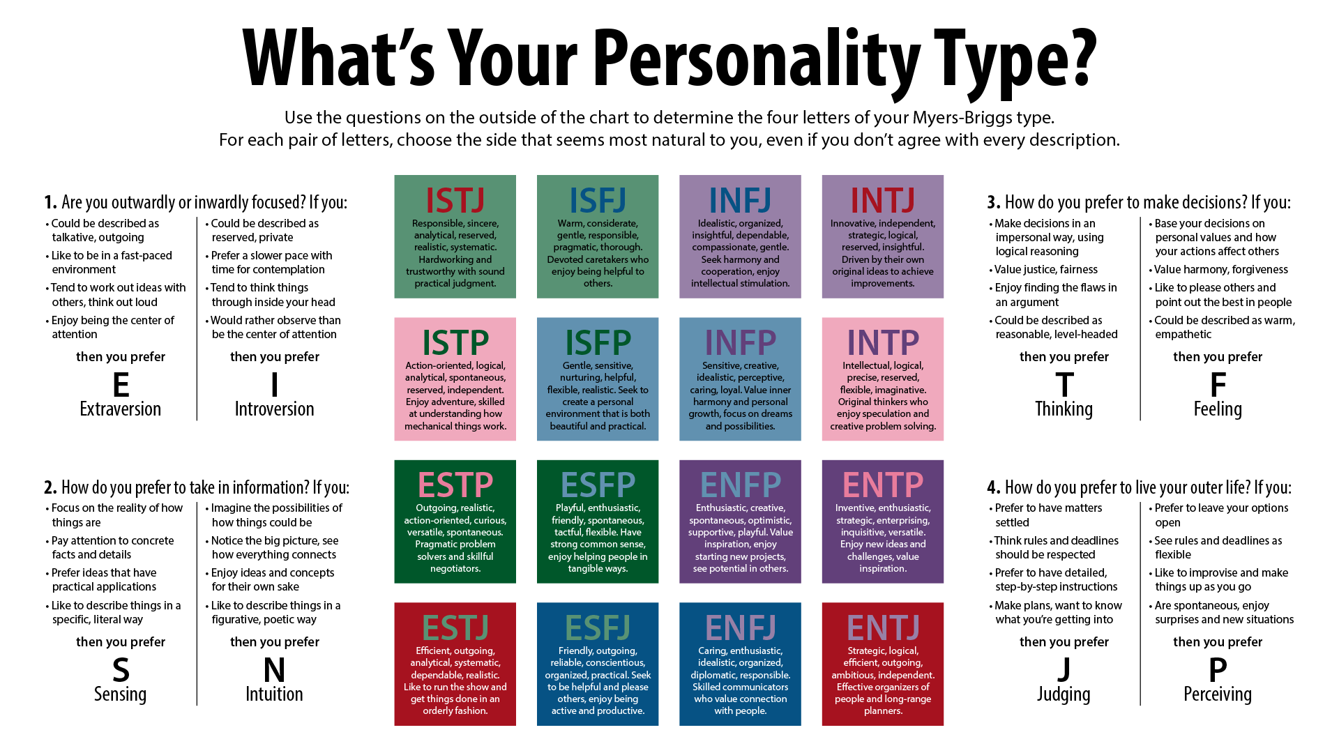 Why the Myers Briggs test is totally meaningless Vox
