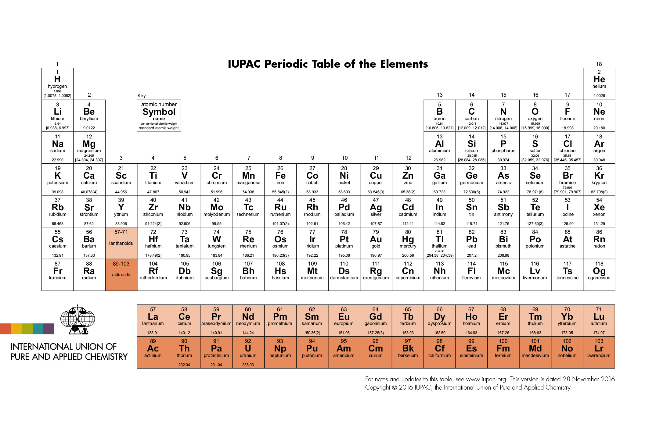 Periodic Table of Elements IUPAC | International Union of Pure