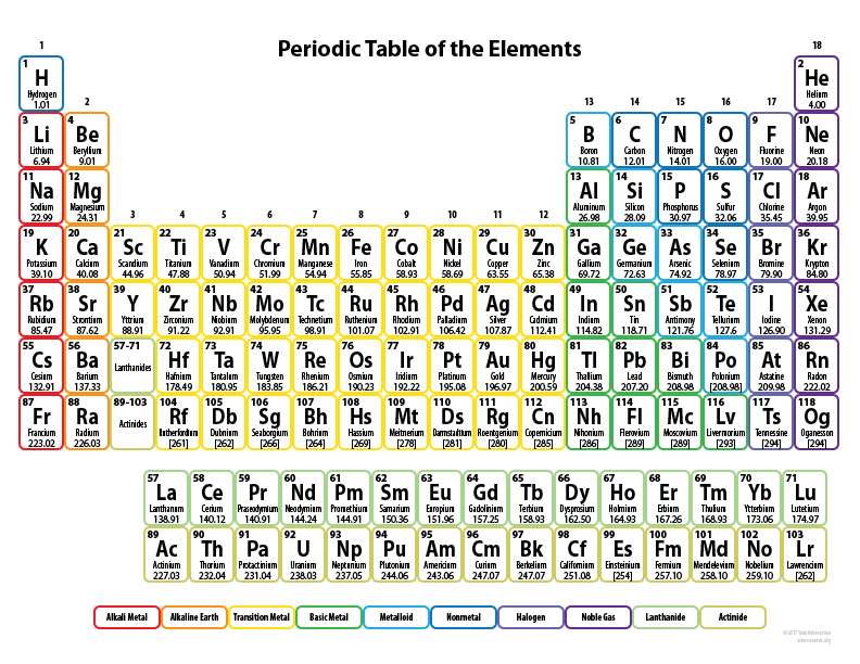 Printable Periodic Tables for Chemistry Science Notes and Projects