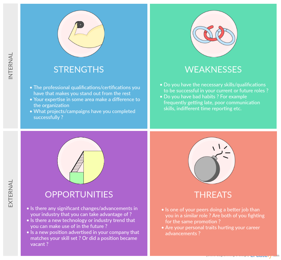 Personal SWOT Analysis to Assess and Improve Yourself Creately Blog
