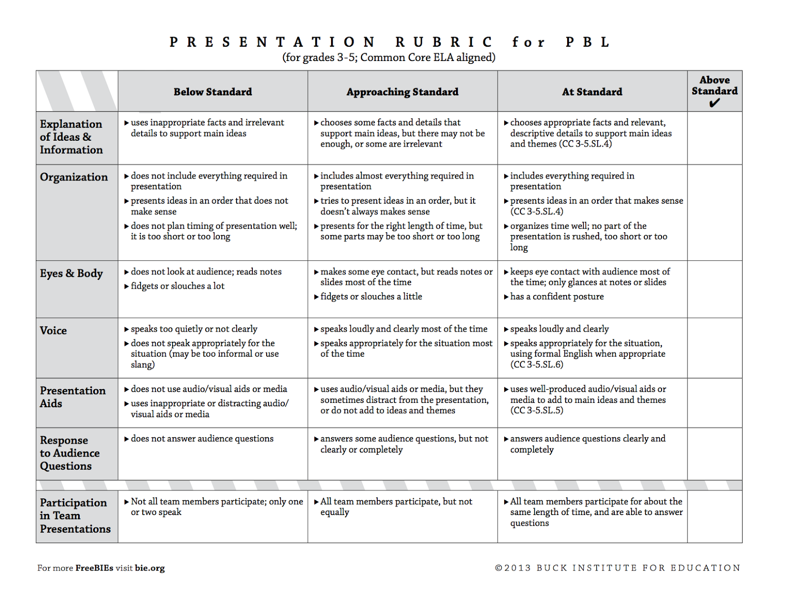 4 Great Rubrics to Develop Students Presentations and Speaking