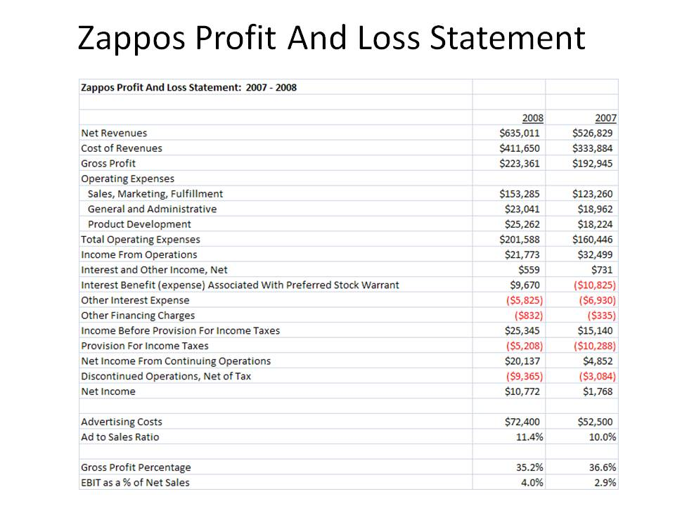 Kevin Hillstrom: MineThatData: Zappos Profit And Loss Statement