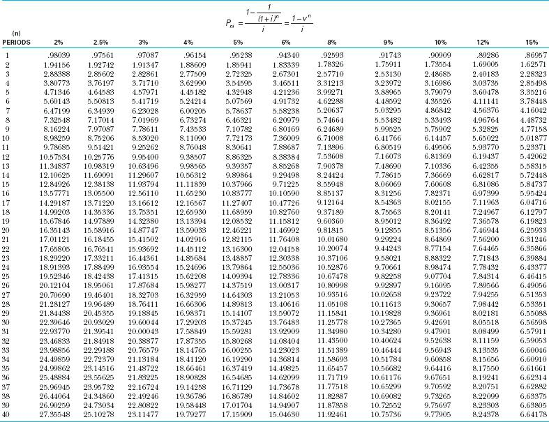 Pv Table Images Annuity Excel – thekindlecrew.com