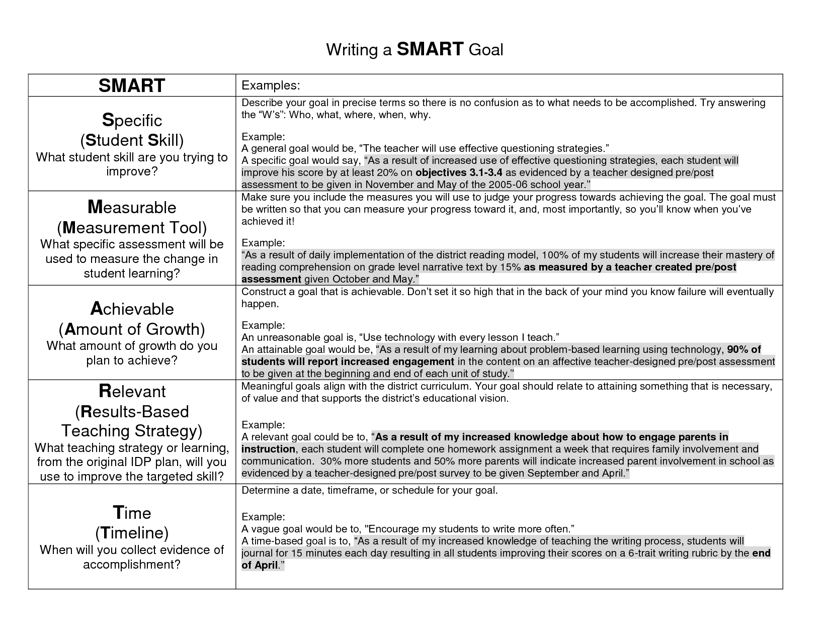 Goal Examples | Writing a SMART Goal | Education | Pinterest