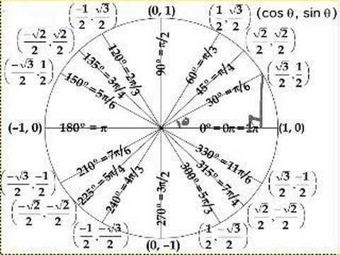 Unit Circle Labeled With Special Angles And Values | ClipArt ETC