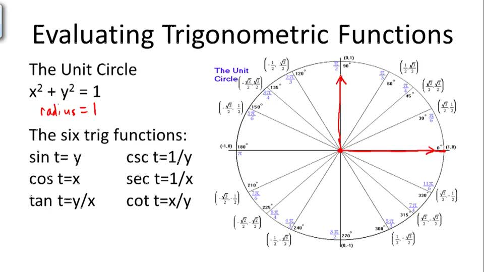 The unit circle definition of trigonometric function YouTube
