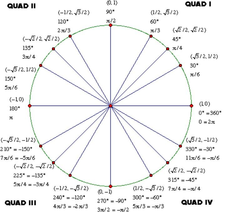 unit circle with tan Incep.imagine ex.co