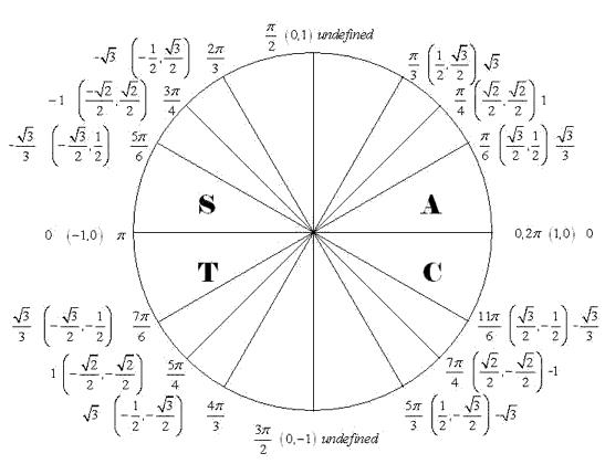 tan of unit circle Incep.imagine ex.co